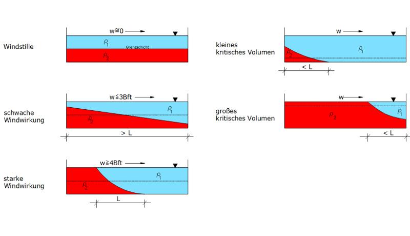 Unterschiedliche Ausprägung der windinduzierten Effekte